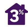 При покупке через Интернет магазин СКИДКА 3% от цены на сайте.